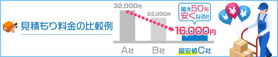 見積もり料金の比較例 A社は32,000円に対し、最安値C社は16,000円 最大50%安くなる!